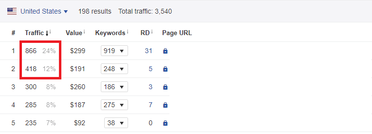 ahrefs pages