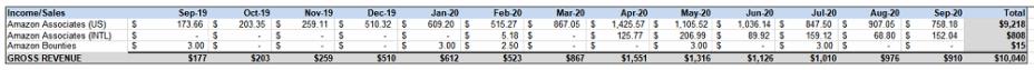 Revenue for the last twelve months
