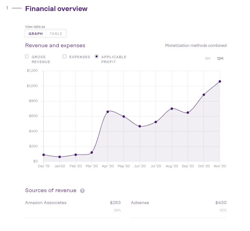 Revenue chart inside a listing on Investors Club