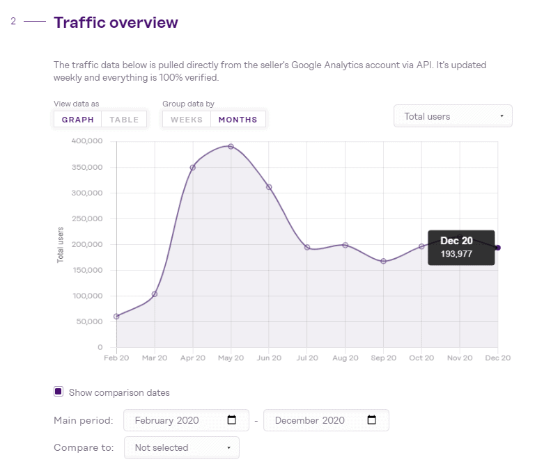 The graph shows how traffic is trending over time. Source Investors Club