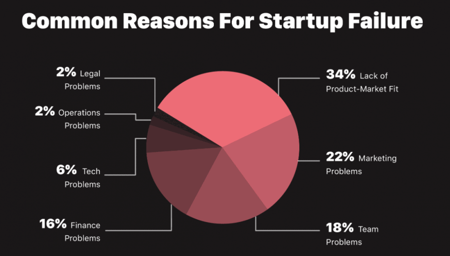 pie chart showing reasons for starup failure