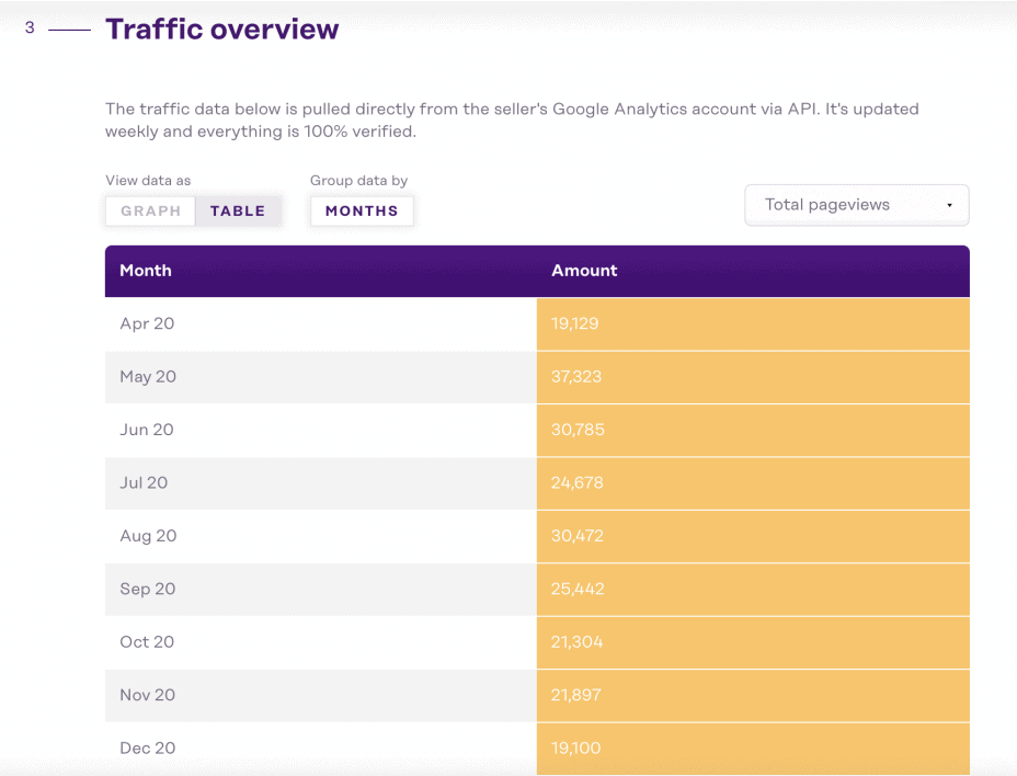 table showing traffic trends from an Investors Club affiliate website listing