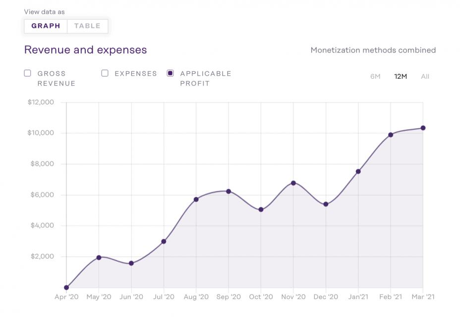 screengrab of a sample financial graph showing upward profits